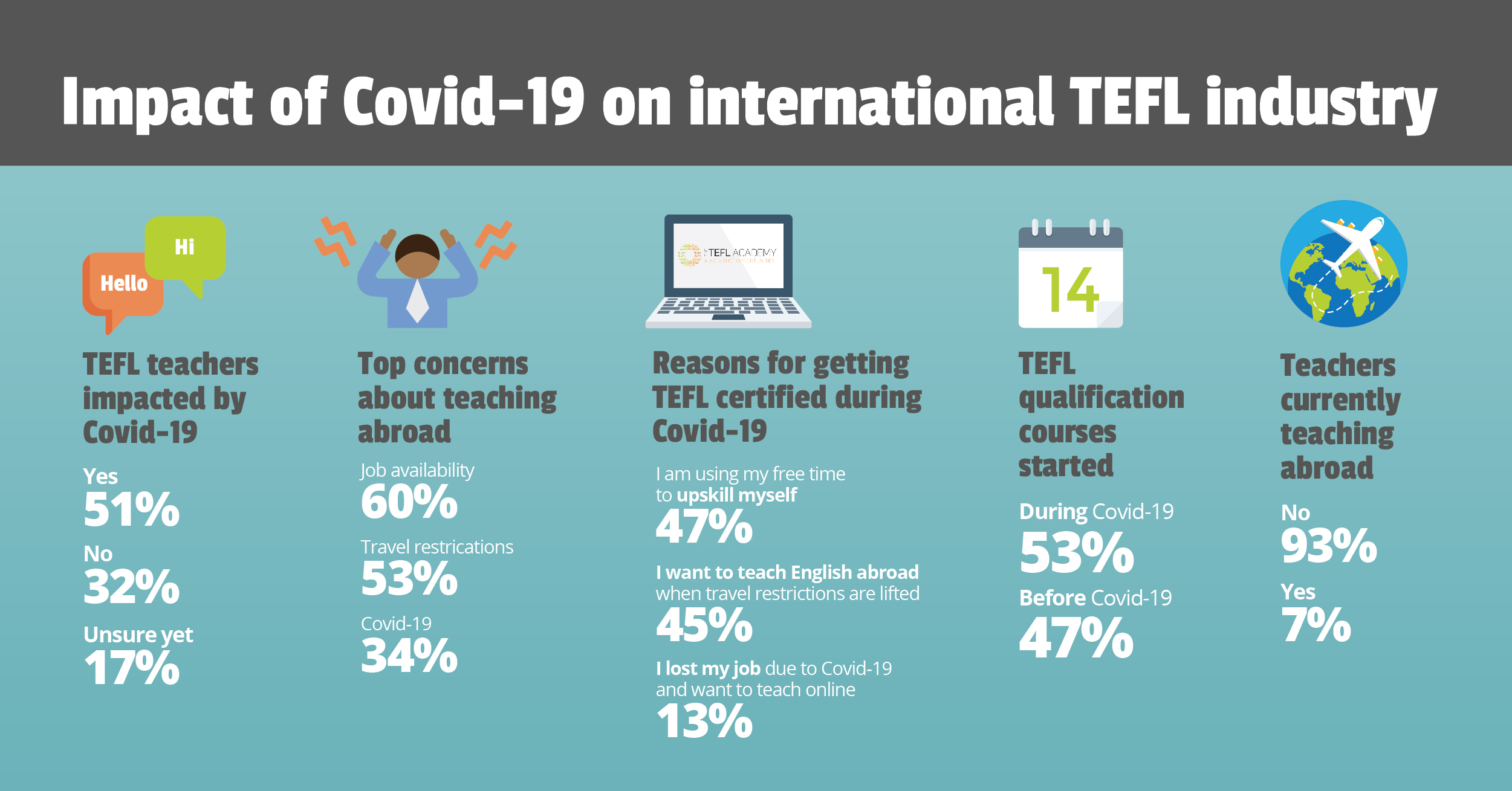Impact of Covid-19 on International TEFL Industry